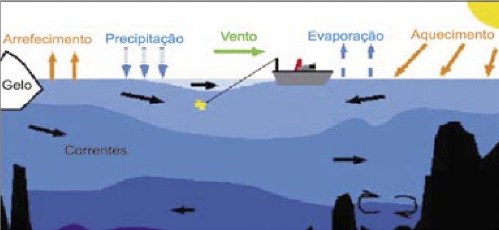 PRINCIPAIS PROCESSOS FÍSICOS ATUANTES NO OCEANO